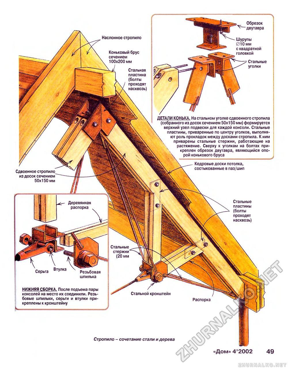 Стропильная система своими руками: Пошаговая инструкция по возведению 65