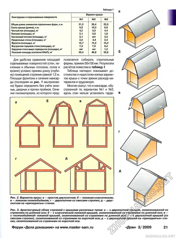Крыша деревянного дома конструкция своими руками