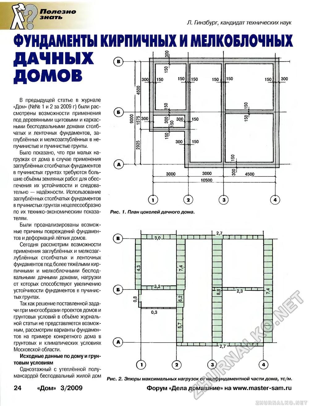 Расчетная схема фундамента ленточного фундамента
