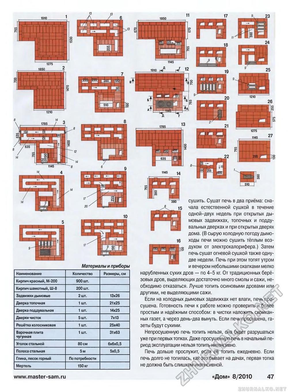 Мини русская печь Экономка своими руками. Порядовка, фото 73